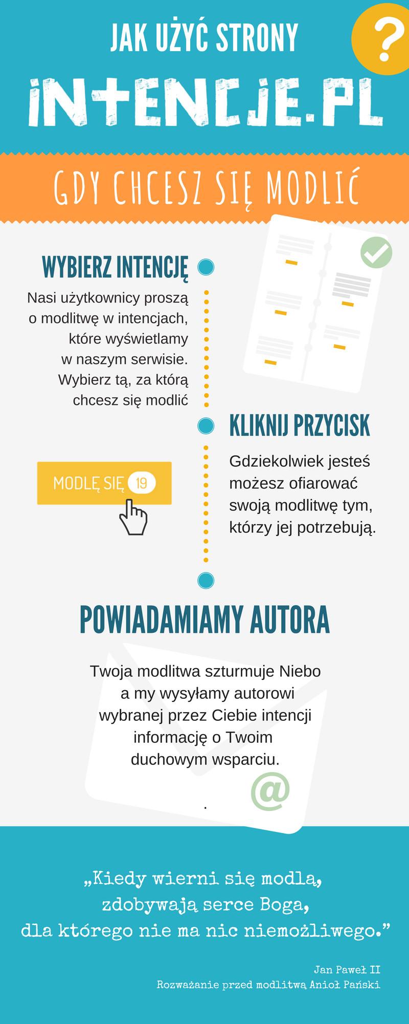Jak użyć strony Intencje.pl gdy chcesz się modlić?
