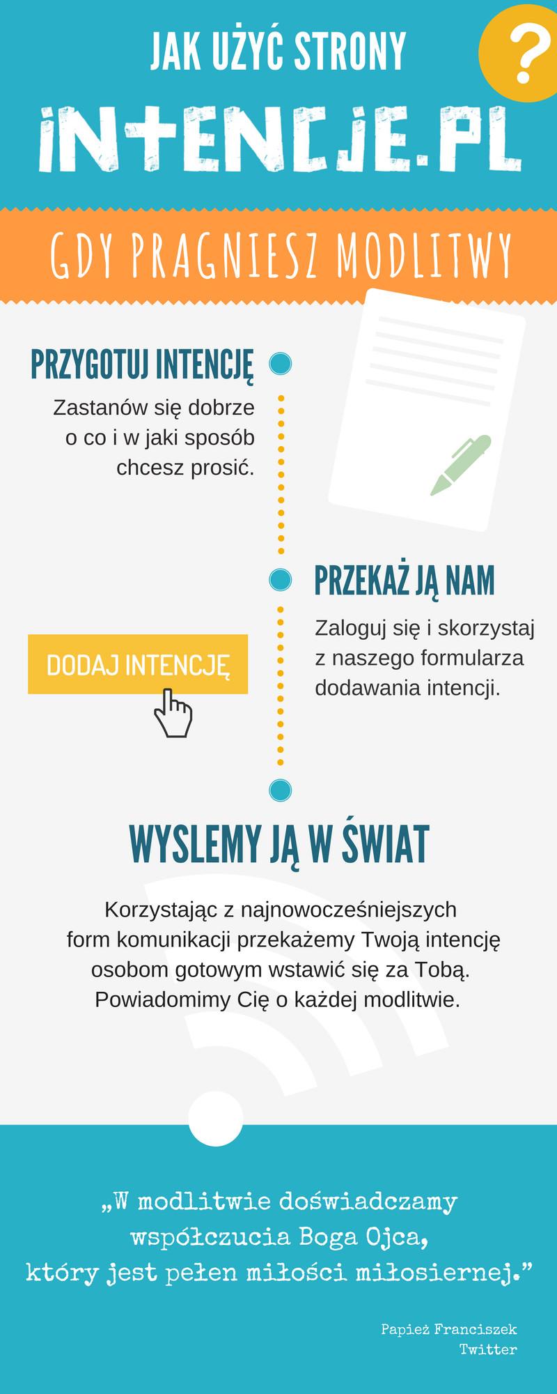 Jak użyć strony Intencje.pl gdy potrzebujesz modlitwy?